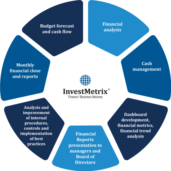 infographic-investmetrix-services